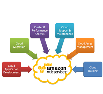 Amazon Web Service Calicut