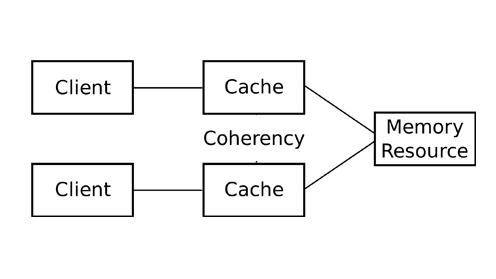 Configuring and Managing a Coherence Data Tier Bangalore