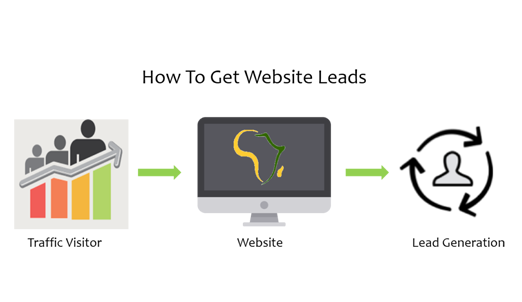 Where Do The Online Leads Come From? Calicut Kannur Bangalore Cochin